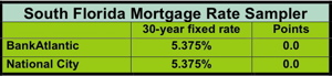chart showing mortgage rates from national city and bankatlantic